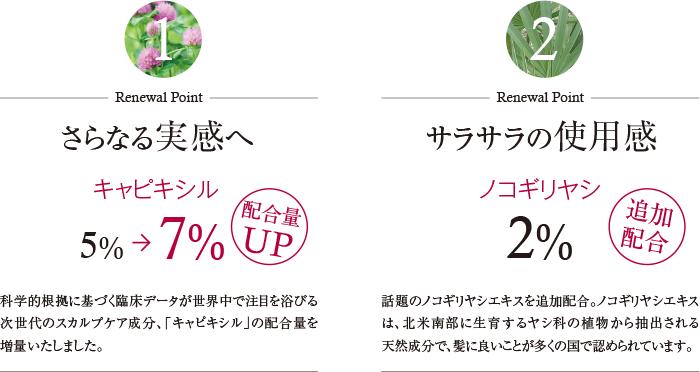 Renewal Point1 さらなる実感へ キャピシル5%→7%配合量UP、Renewal Point2 サラサラの使用感 ノコギリヤシ2%追加配合